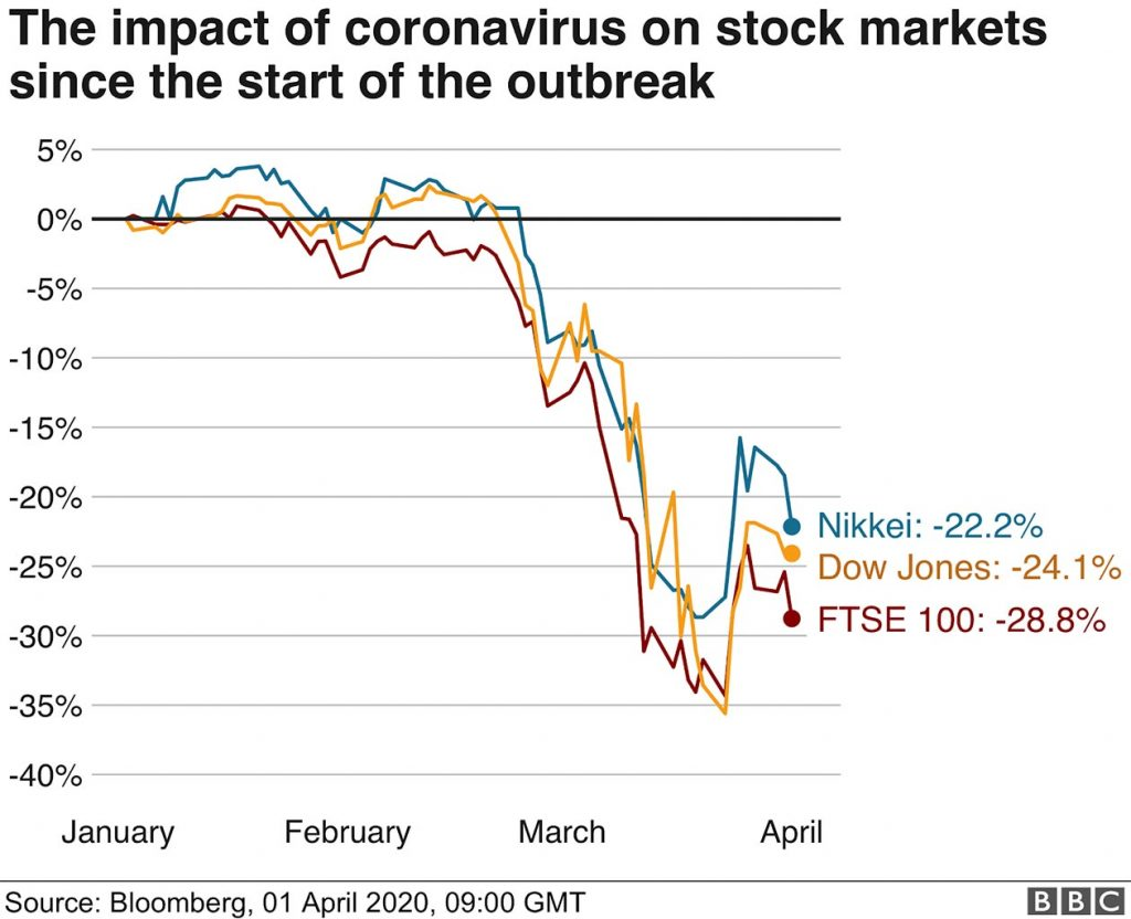 A graph depicting a sharp decline in the U.S. Stock market since coronavirus pandemic started